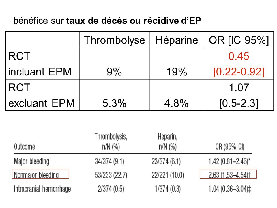 Thrombolyse Héparine OR [IC 95%] RCT incluant EPM 9% 19% 0.45